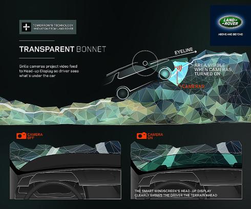 Značka Land Rover uvede na autosalonu v New Yorku revoluční technologii neviditelné kapoty