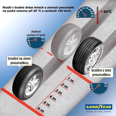Čeští řidiči riskují – na letní pneumatiky jich přezuje pouze polovina