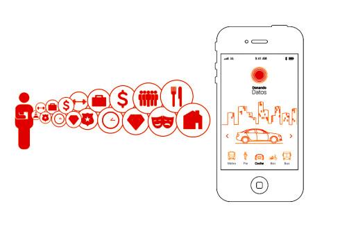 Living mobilities platform
