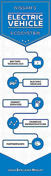 Autoperiskop.cz  – Výjimečný pohled na auta - ElectrifyTheWorld: Průvodce ekosystémem e-mobility společnosti Nissan