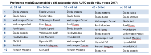 Autoperiskop.cz  – Výjimečný pohled na auta - Mladí do 25 let si nejčastěji pořizují Škodovku, s rostoucím věkem lidé vybírají z více značek