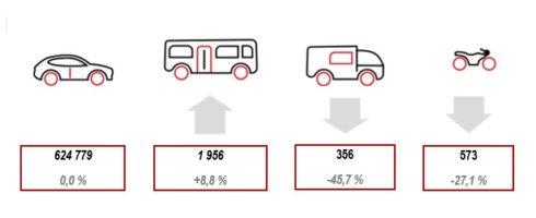 Autoperiskop.cz  – Výjimečný pohled na auta - Vyrobeno přes šest set tisíc motorových vozidel