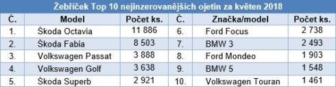 Autoperiskop.cz  – Výjimečný pohled na auta - Trh s ojetými vozy v květnu navázal na nízké dubnové ceny