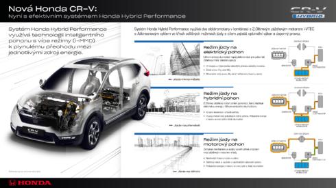 Autoperiskop.cz  – Výjimečný pohled na auta - Se systémem Honda Hybrid Performance se zcela nové  CR-V dostává na novou úroveň