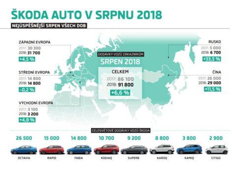 Autoperiskop.cz  – Výjimečný pohled na auta - ŠKODA dosáhla nejlepšího srpnového výsledku ve své historii