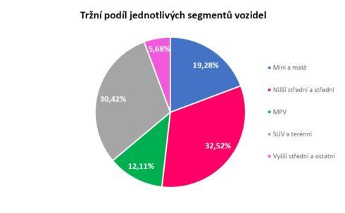 Autoperiskop.cz  – Výjimečný pohled na auta - Cena čtyřletých ojetin začíná stagnovat. Nová auta však stále zdražují