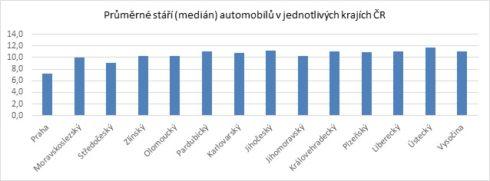 Autoperiskop.cz  – Výjimečný pohled na auta - Nabídka vozů v Praze je oproti zbytku ČR  mladší, s nižším nájezdem, ale i dražší