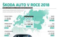 Autoperiskop.cz  – Výjimečný pohled na auta - Rekordní rok: ŠKODA v roce 2018 dodala zákazníkům na celém světě celkem 1,25 milionu vozů