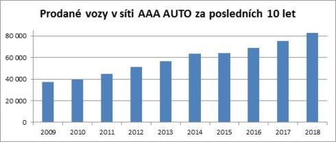 Autoperiskop.cz  – Výjimečný pohled na auta - AAA AUTO překonalo historický rekord, skupina loni prodala 83 000 aut