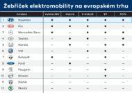 Autoperiskop.cz  – Výjimečný pohled na auta - Hyundai má nejširší nabídku elektrifikovaných pohonů na evropském trhu
