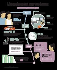 Autoperiskop.cz  – Výjimečný pohled na auta - Zákazníci věnují výběru nového vozu dva měsíce a 8 blízkých osob požádají o radu