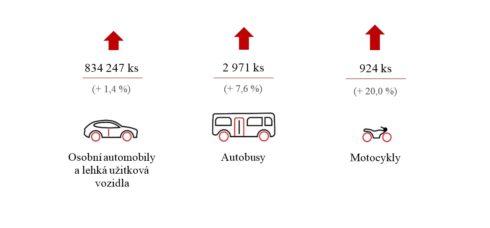 Autoperiskop.cz  – Výjimečný pohled na auta - Výroba motorových vozidel v Česku opět roste
