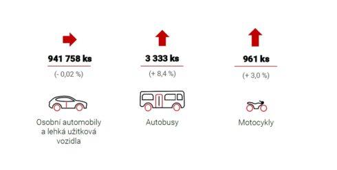 Autoperiskop.cz  – Výjimečný pohled na auta - Výroba motorových vozidel za osm měsíců mírně vzrostla