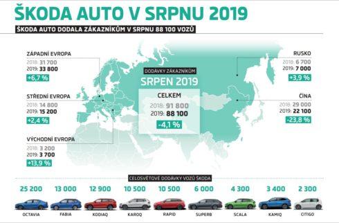 Autoperiskop.cz  – Výjimečný pohled na auta - ŠKODA dodala v srpnu zákazníkům 88 100 vozů