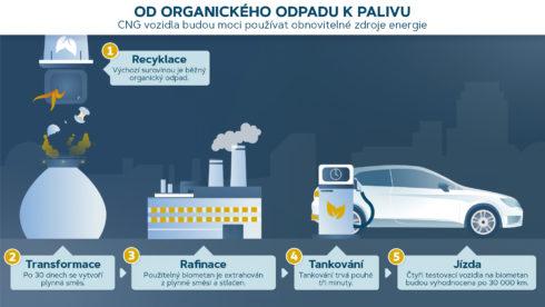 Autoperiskop.cz  – Výjimečný pohled na auta - SEAT vyrábí biometan z odpadu