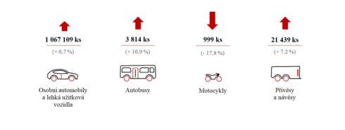 Autoperiskop.cz  – Výjimečný pohled na auta - Výroba silničních vozidel v Česku za tři čtvrtletí mírně vzrostla