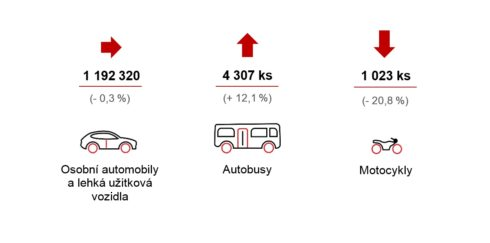 Autoperiskop.cz  – Výjimečný pohled na auta - Produkce motorových vozidel je na úrovni loňského roku