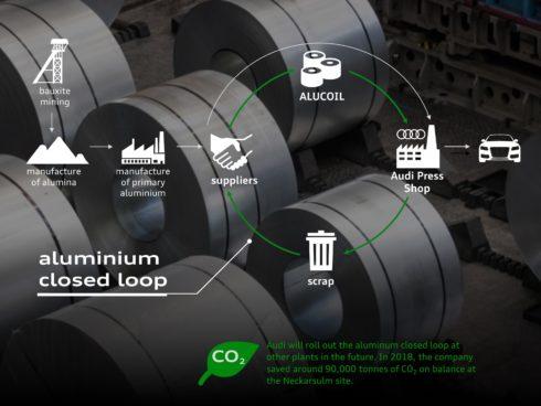 Autoperiskop.cz  – Výjimečný pohled na auta - Roční bilance Programu CO2: Značka Audi identifikovala potenciál pro úsporu 1,2 tuny CO2 na každý vůz