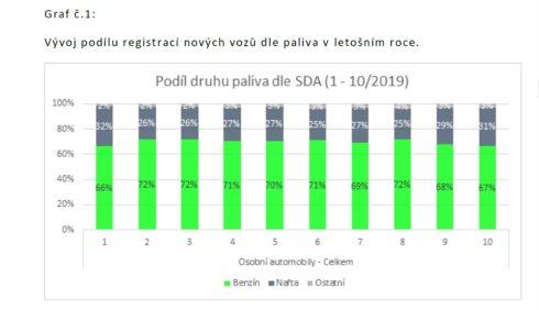 Autoperiskop.cz  – Výjimečný pohled na auta - Poptávka po dieselech opět ožívá, Octavia 1.6 TDI může podražit