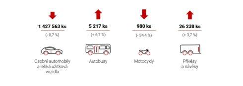 Autoperiskop.cz  – Výjimečný pohled na auta - Silničních vozidel bylo vloni v Česku vyrobeno více než 1,45 milionu