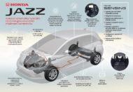 Autoperiskop.cz  – Výjimečný pohled na auta - ZCELA NOVÝ MODEL HONDA JAZZ POSKYTUJE VYSOKÝ VÝKON DÍKY HYBRIDNÍ TECHNOLOGII A POKROČILÉ MOŽNOSTI KONEKTIVITY