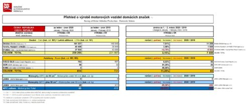 Autoperiskop.cz  – Výjimečný pohled na auta - Výroba motorových vozidel vlednu a únoru vzrostla