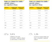 Autoperiskop.cz  – Výjimečný pohled na auta - Cenový index EY: Více než polovina automobilů na trhu zdražila. Nabídka je však širší