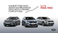 Autoperiskop.cz  – Výjimečný pohled na auta - Rekordní prodeje hybridů a elektromobilů KIA v náročném prvním čtvrtletí