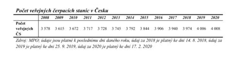 V Česku je rekordních 4 008 čerpacích stanic. Kvůli koronaviru ale některé mohou zaniknout