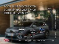Autoperiskop.cz  – Výjimečný pohled na auta - KIA nastiňuje plány na zvýšení prodejů elektromobilů v EU