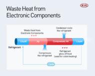 Autoperiskop.cz  – Výjimečný pohled na auta - Recyklace většího množství tepla: zvýšení provozní efektivity elektromobilů KIA prostřednictvím nové technologie tepelného čerpadla