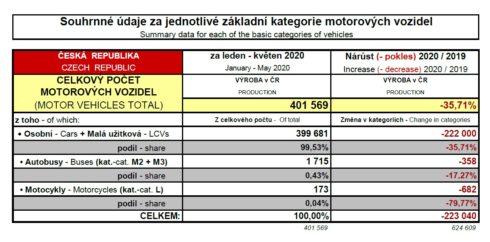Autoperiskop.cz  – Výjimečný pohled na auta - Český autoprůmysl se rozjíždí jen pozvolna