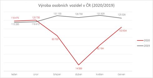 Autoperiskop.cz  – Výjimečný pohled na auta - Červen přinesl mírné oživení výroby vozidel v ČR