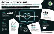 Autoperiskop.cz  – Výjimečný pohled na auta - #SKODAAUTOpomaha: Všech 100 darovaných vozů ŠKODA OCTAVIA pomáhá ohroženým spoluobčanům a dar pro 3 000 pracovníků v první linii