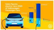 Autoperiskop.cz  – Výjimečný pohled na auta - Značka Volkswagen ztrojnásobila v roce 2020 počet dodaných elektromobilů