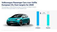 Autoperiskop.cz  – Výjimečný pohled na auta - Značka Volkswagen osobní vozy splnila s velkými rezervami evropské cíle pro rok 2020 v oblasti flotilových emisí CO2