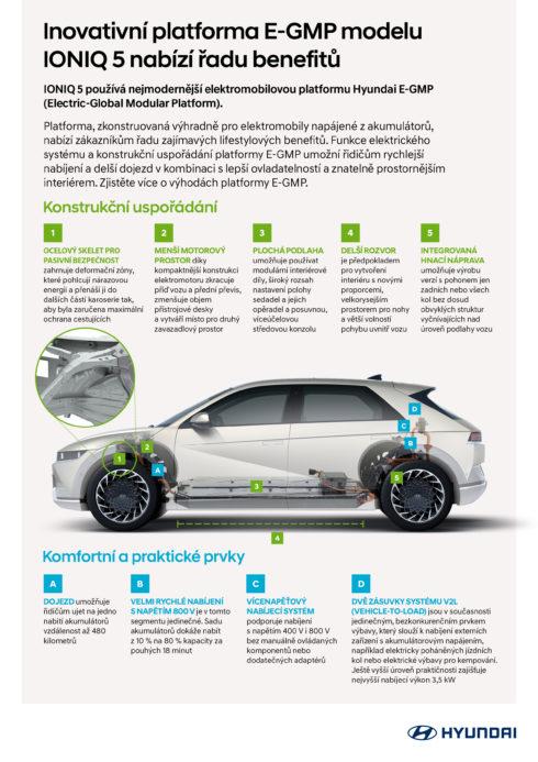 Platforma E-GMP mění cestování elektromobily Hyundai