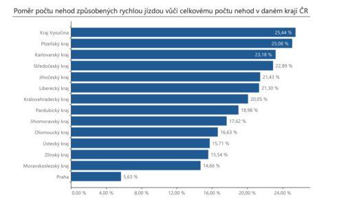 Během prázdninových cest pozor na riziko nehod z rychlé jízdy. Opatrnosti dbejte zejména na Plzeňsku