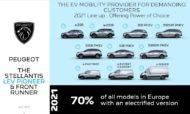 Autoperiskop.cz  – Výjimečný pohled na auta - Značka Peugeot elektrifikovala již 70 % modelů, včetně nového modelu Peugeot 308