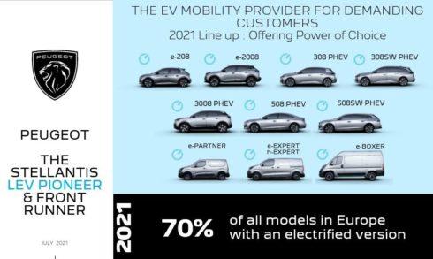 Značka Peugeot elektrifikovala již 70 % modelů, včetně nového modelu Peugeot 308