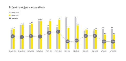 Hybridní pohony nadále rostou na úkor těch konvenčních, zjišťuje analýza EY. Pokračuje omezování nabídky motorizací, zlepšují se však jejich parametry