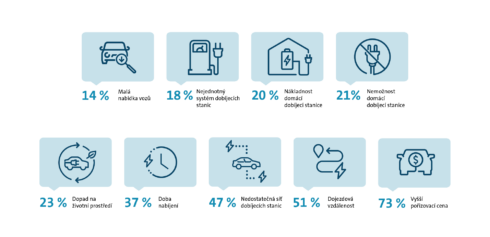 Tři pětiny Čechů věří, že elektromobily jsou budoucností