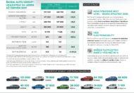 Autoperiskop.cz  – Výjimečný pohled na auta - Silné první pololetí: ŠKODA AUTO výrazně zvýšila provozní výsledek a tržby