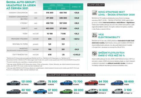 Silné první pololetí: ŠKODA AUTO výrazně zvýšila provozní výsledek a tržby