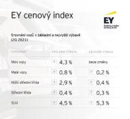 Autoperiskop.cz  – Výjimečný pohled na auta - Cenový index EY: Osobní automobily zdražovaly i ve druhém čtvrtletí roku