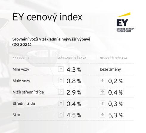 Cenový index EY: Osobní automobily zdražovaly i ve druhém čtvrtletí roku