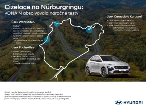 Jak Hyundai využívá výzvy Nürburgringu ke zdokonalování svých sportovních vozů