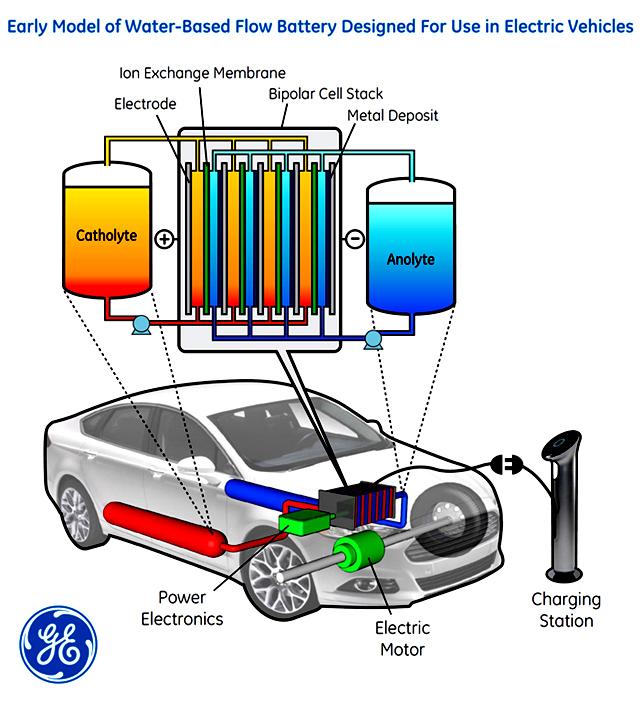 Baterie, které mají šťávu: s akumulátory na bázi vody by elektromobily mohly ujet 380 km