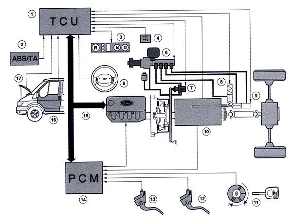 Ford Transit Durashift EST - Šetřete síly!