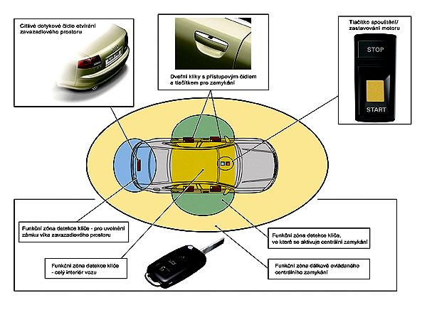 """Technologie Audi A8: Systémy personalizace """"Audi advanced key"""" a """"Audi one-touch memory"""""""